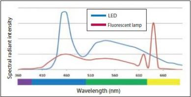 Figure 1. Comparison of wavelengths with different light sources