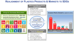 Figure 2: The UN Global Goals for Sustainable Development (SDGs 2030) and plastics.