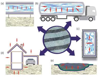 Sensing textile for detection of leakage in pipelines (a), tanks  and containers (b, c), and in civil engineering (d, e)