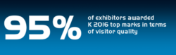 95% of exhibitors awarded K 2016 top marks in terms of visitor quality