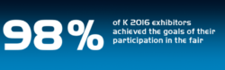 98% of K 2016 exhibitors achieved the goals of their participation in the fair